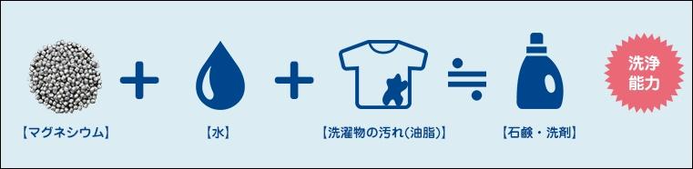 洗濯まぐちゃんの洗浄能力の仕組み